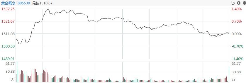 【黄金评论】多头损失惨重!白银道达尔在盘中下跌了近6%