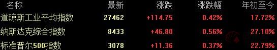 全球要闻:美股三大股指均创历史新高