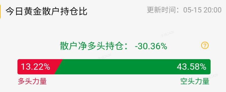 【黄金点评】白银TD大涨8.59%,站在4220关口