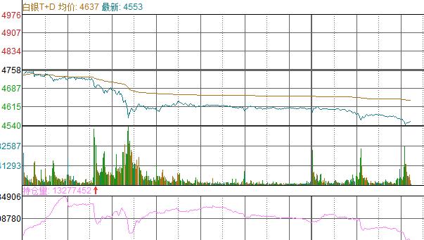 【交易】白银TD跌幅扩大4.5%