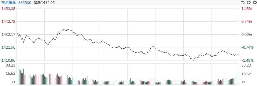 【黄金评论】金银见底,白银涨幅超过1.5%