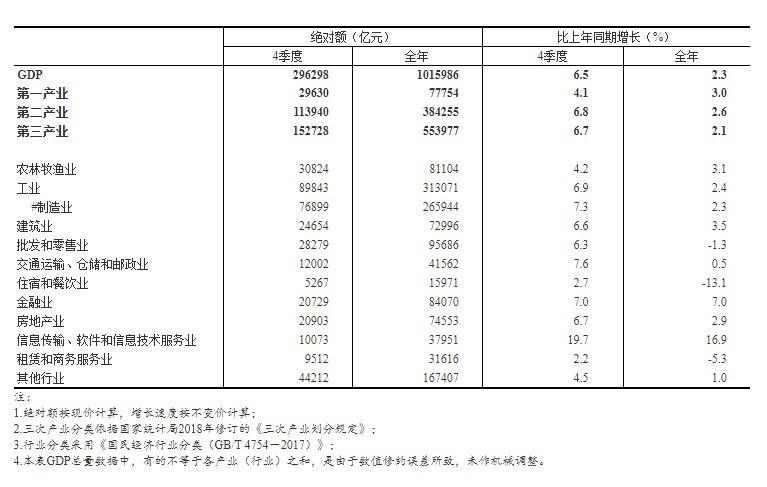 gdp核算_统计科普了解一下国内生产总值核算的主要内容与核算方法