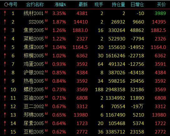 豆粕期货【收评】双焦涨逾1% 能化走跌燃油、PTA跌近2%
