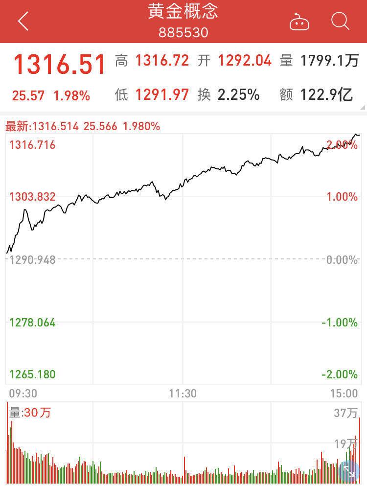 【黄金评论】贸易争端死灰复燃,短期内黄金价格上涨