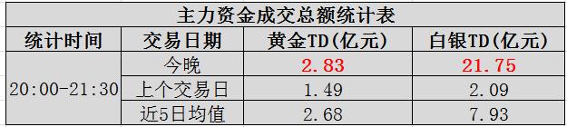 """【基金】当晚主力基金:白银跌逾1.3%,爆发""""巨量"""""""