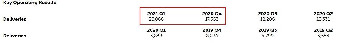 威来Q1交付了20,060辆汽车,低于该公司预期的芯片短缺,并成为增长阻力