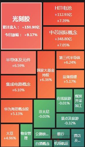 A股收评:创业板指涨超5% 芯片锂电池掀涨停潮