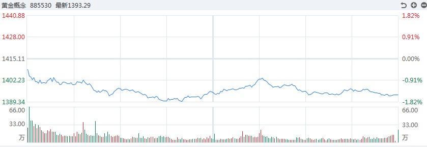 【金评】金银波动回落!白银TD跌幅超过1%