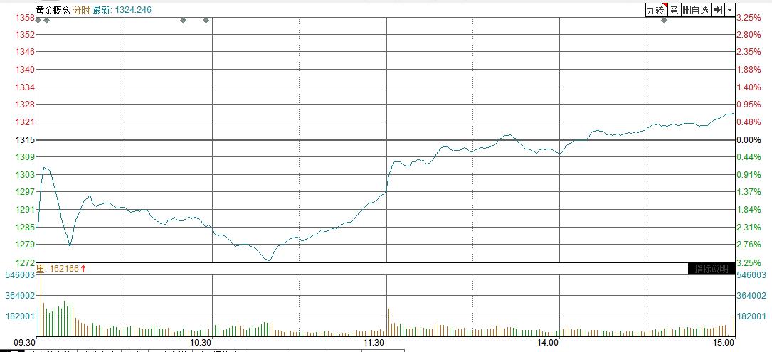 【黄金评论】市场担心人气下滑。金是弱的,银是强的