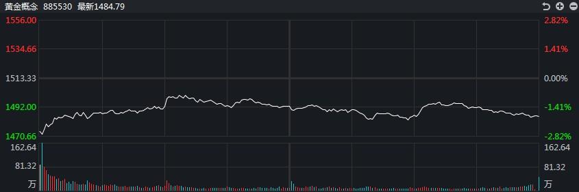 [黄金评论]美国债券收益率飙升。白银TD暴跌4%以上