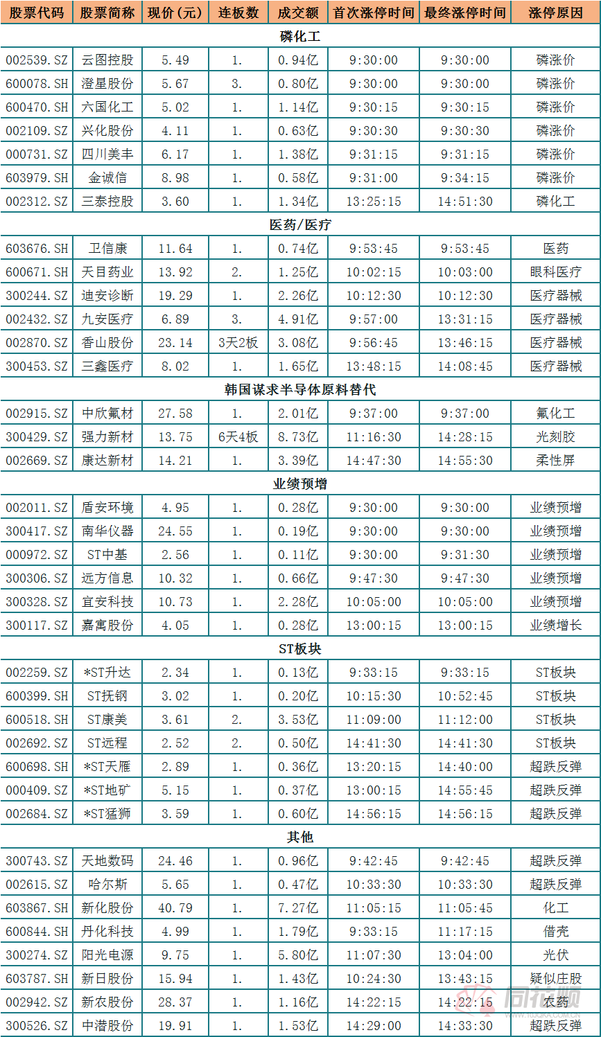 涨停复「河南财经政法大学挂科率」盘:磷化工强势爆发 医疗板块持续走强
