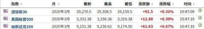 美股行情前必读:美国三大股指期货上涨,威来汽车行情前涨幅超过4%