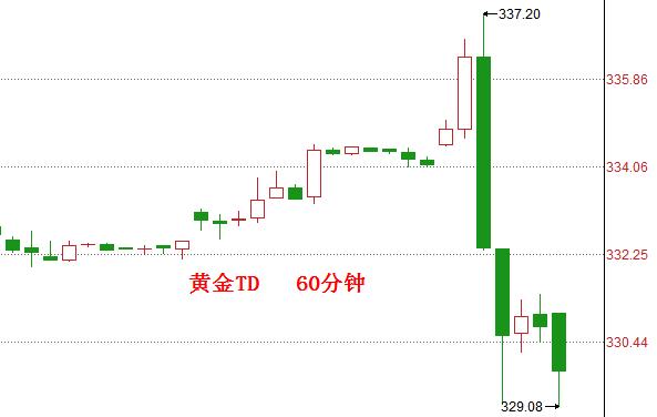 【解读】黄金暴跌1.2%以上,揭示市场暴跌原因