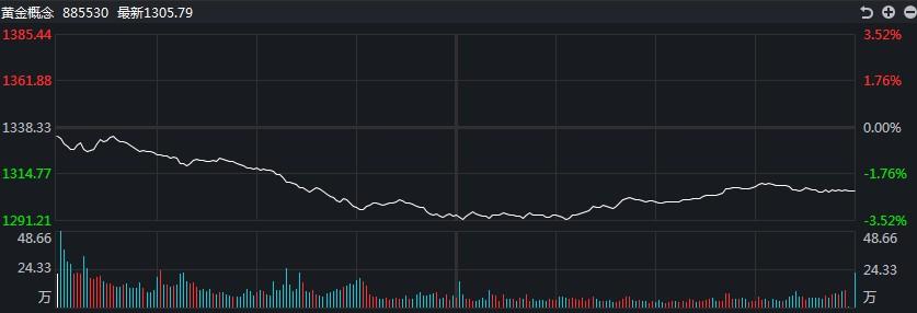 【黄金评论】黄金跌破380大关,白银交易下跌逾3%