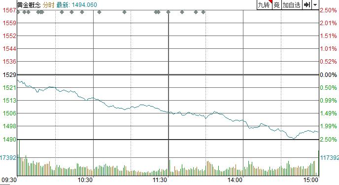 【点评】金价可能升至1560美元。澳大利亚储备银行预计将两次降息