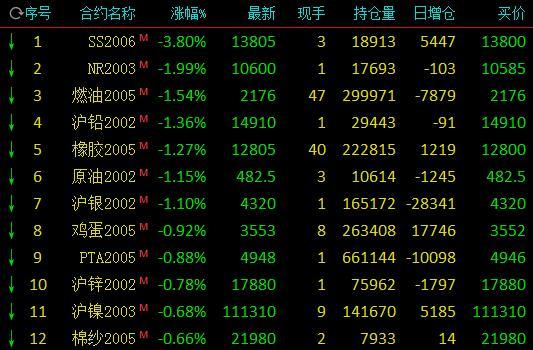第二期货平台【收评】不锈钢尾盘跳水跌近4% 燃油、原油跌逾1%