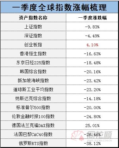 全球股市指数一季度遭受重创,创业板指数站起来收红