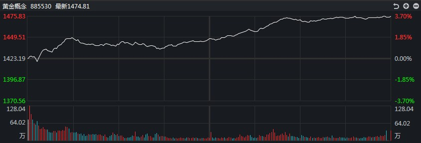 【黄金评论】熊队再次突袭!白银道达尔在盘中一度下跌逾2%