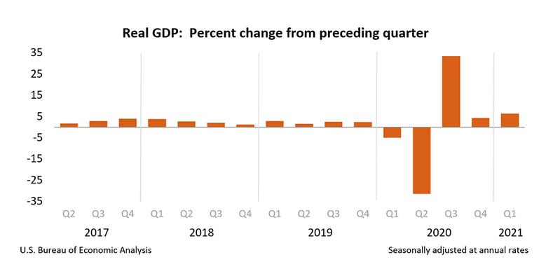 消费者支出的大幅增长推动了经济复苏。美国第一季度国内生产总值环比增长6.4%