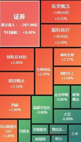午评:指数集体涨逾1.5% 金融股再度走强