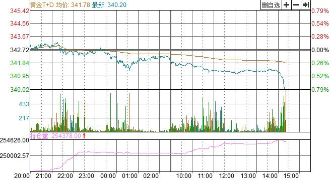 期货开户可以不做吗【异动】黄金TD跌幅扩大 跌超0.7%