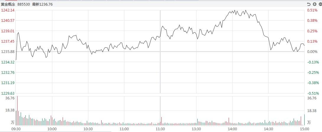 【黄金】金银损失惨重。白银道达尔下跌超过2.7%