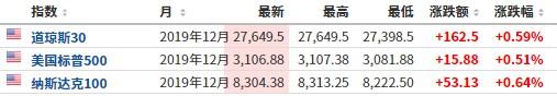 沈阳期货开户美股盘前必读:美股期货反弹走高 道指期货涨约160点