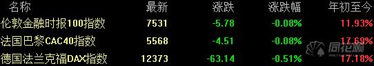 [外汇]7月11日全球要闻:鲍威尔暗示降息 美股全线收涨纳指创收盘新高(2)