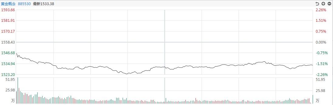 【黄金点评】高走,回头!白银道达尔下跌超过1.8%