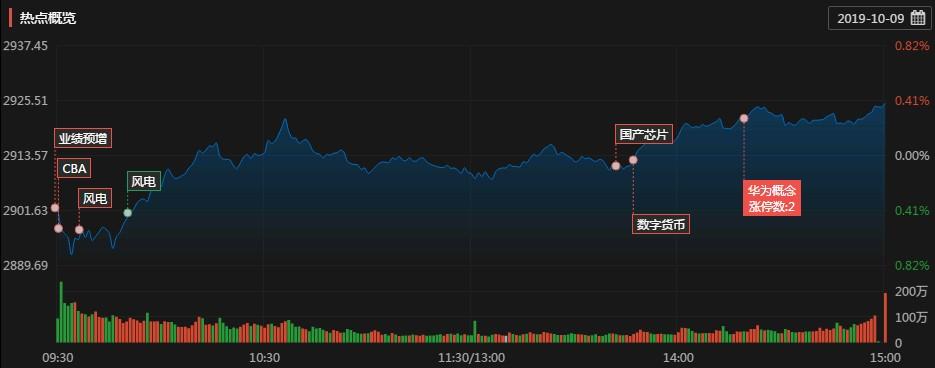 涨停复盘:业绩预增板块强势 科技股小幅回暖