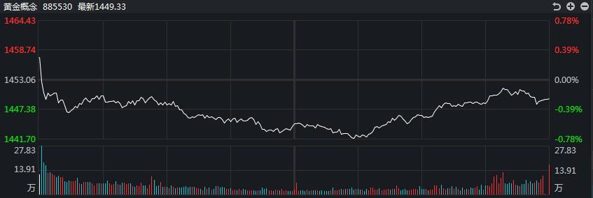 [黄金评论]公牛队大幅反击!黄金TD上涨超过2%,达到364关口