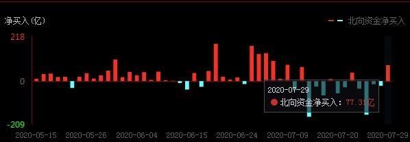 """备受瞩目的""""重返市场""""牛市又回来了吗?股东:这个姿势很吓人"""