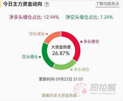 【交易】金银开盘走高,白银涨幅超过2.5%