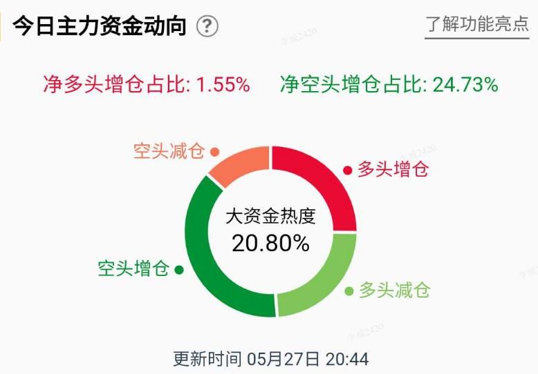 【基金】零售数据:白银多头大幅上涨