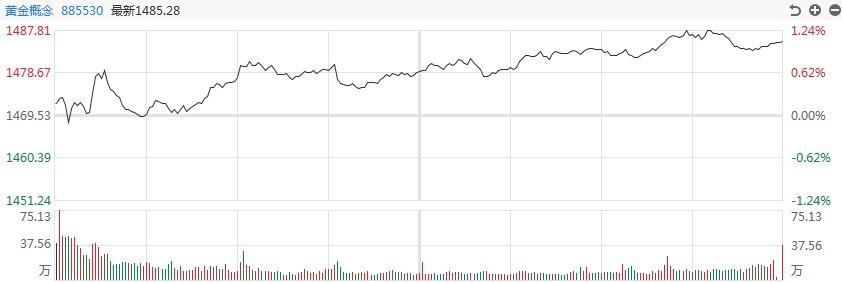 【黄金评论】公牛爆发了!白银道达尔在盘中飙升逾7%