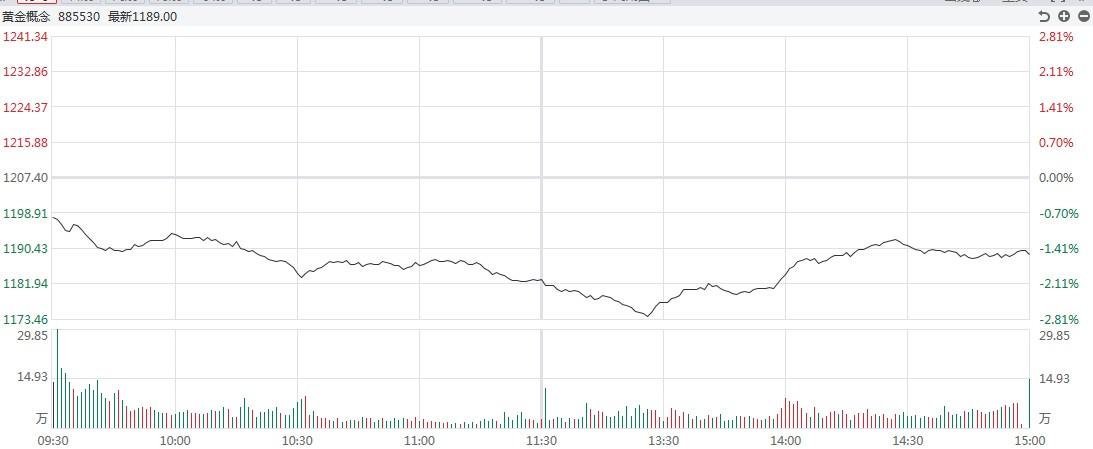 【黄金点评】空头仓位继续发威!白银最大跌幅超过3%