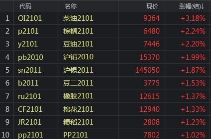 【收评】商品走势分化:菜油大涨3.1%  铁矿大跌近3%