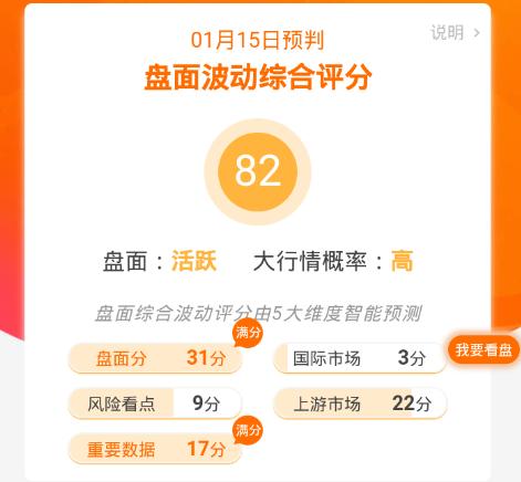 【基金】前进欲望:高波动预警!