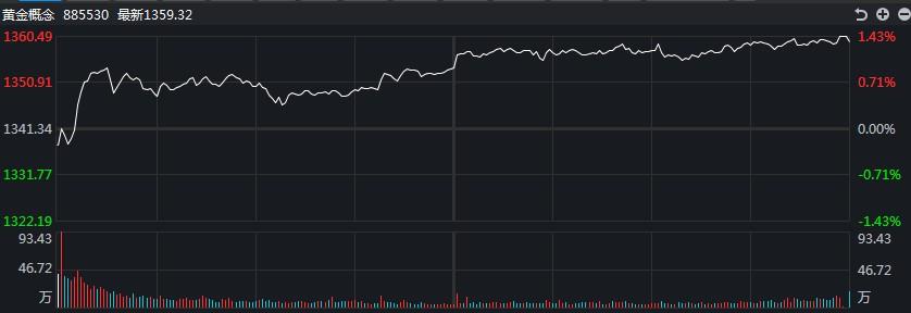 【黄金点评】看涨的热情被点燃了!白银道明上涨超过10%