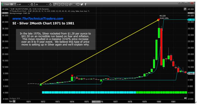 期货白银喊单视频直播:白银过去上涨3142% 历史还会重演吗? 期货行情分析 第2张