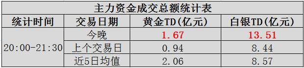 【基金】傍晚时分,大型金银基金成交量迅速增加!