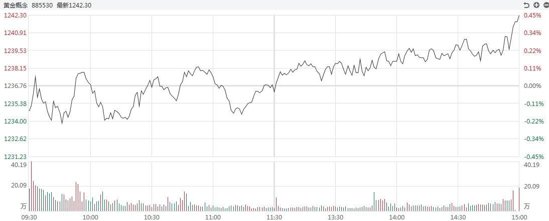 【黄金评论】金银损失惨重。欧洲央行的利率决定今晚生效