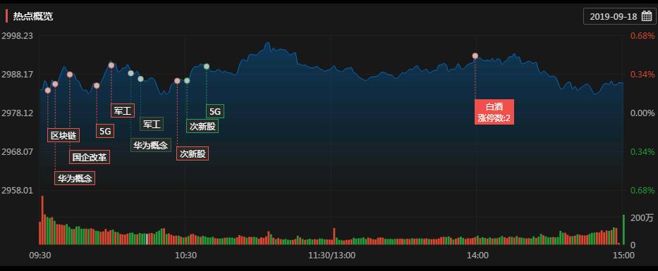 涨停复盘:市场「东北财经大学宿舍限电」无明显主线 区块链板块持续活跃