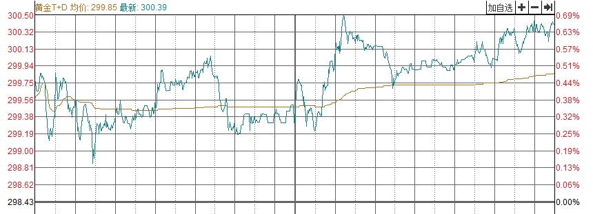 【收評】注意!市場正逐步消化降息影響