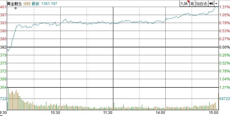 [点评]美联储会议纪要见银,上涨近4%