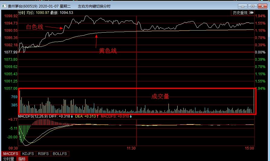 第四课:什么是股票的分时图?你怎么想呢?