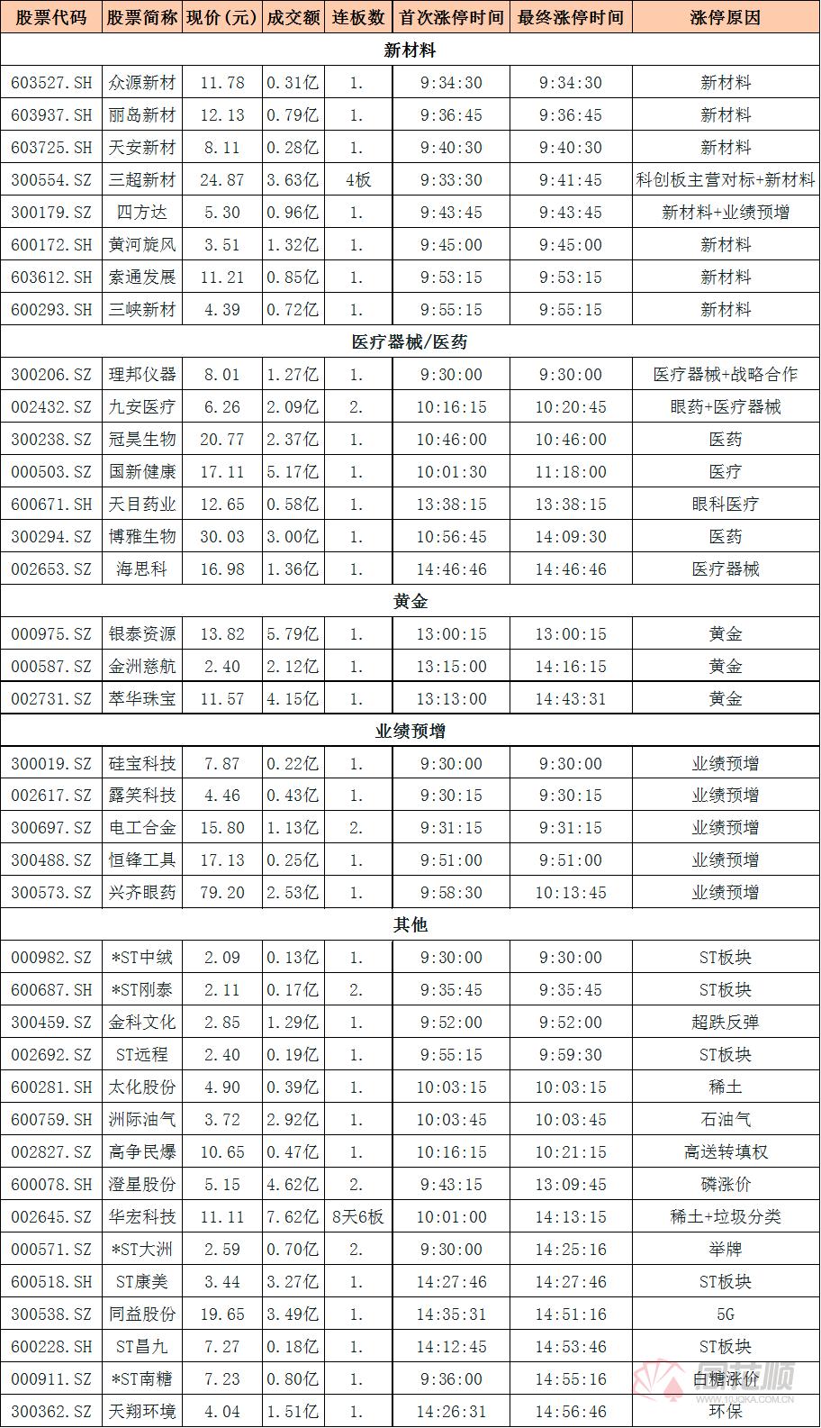 涨停复盘:新材料概念崛起 医疗器械板块持续活「天津财经大学名单排名」跃