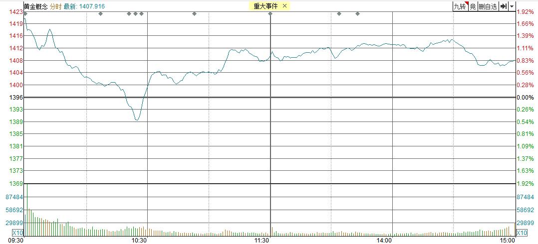 【黄金评论】牛逼!黄金道明上涨近3%,价格几乎等于378马克