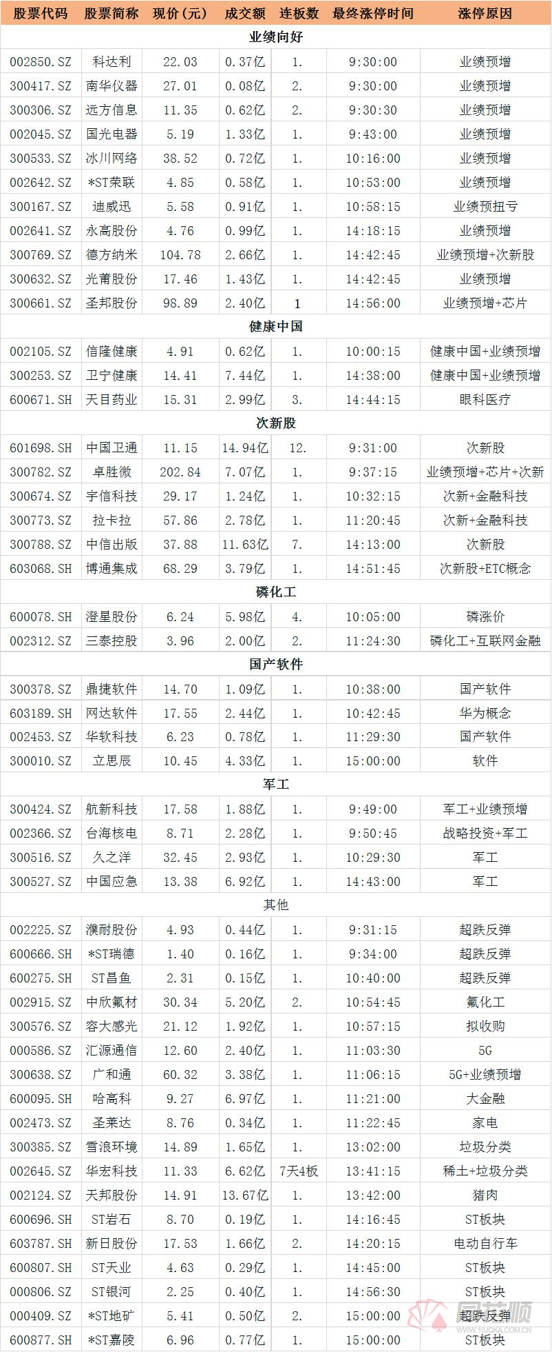 涨停复盘:中报业绩为王「云南财经大学有大数据这个专业吗」 金融科技概念股活跃
