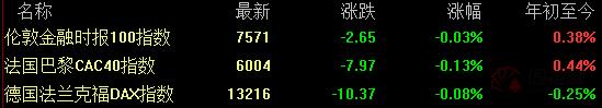 高晟金業集團美股盘前必读:美股股指期货小幅走高 波音盘前跌近2%
